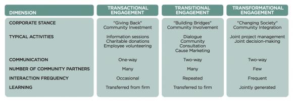 Figure 1: Continuum of Community Engagement