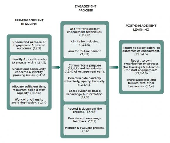 Figure 2: Best Practices Principles for Community Engagement