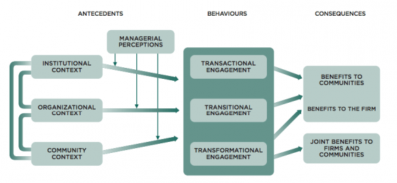 Figure 3: Antecedents, Behaviours, and Consequences of Community Engagement
