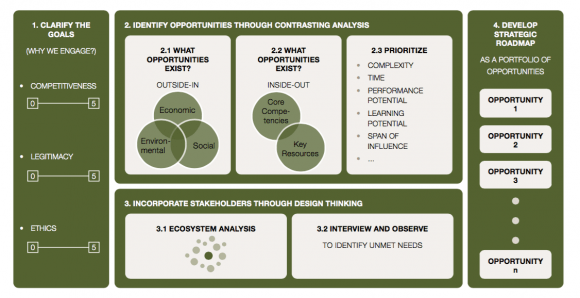 Figure 2. Sustainability Strategy Roadmap: Developing A Strategic Roadmap For Sustainability And Shared Value Opportunities