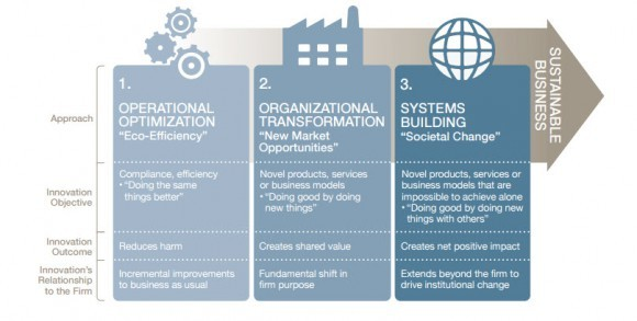 3-Stages-of-Sustainability-Innovation-580x293.jpg