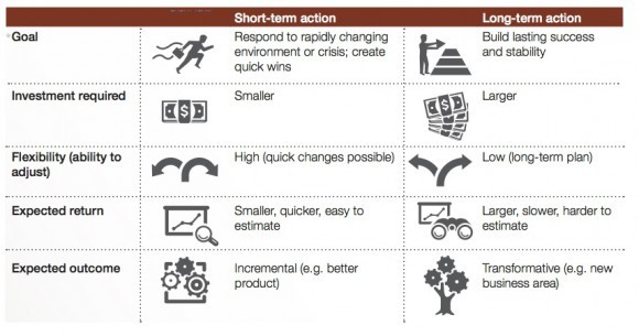 Qualities-of-short-and-long-term-actions-580x305.jpeg
