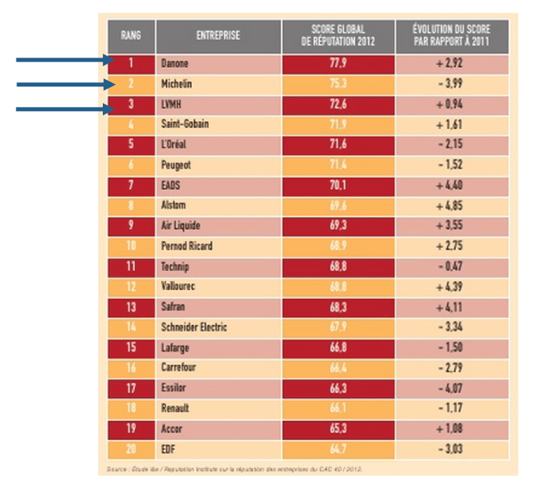 - 2012 Ranking of Reputation for CAC 40 Firms