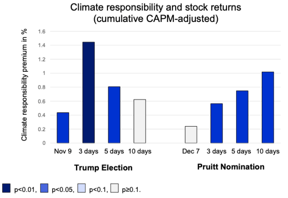 Figure 1: The climate responsibility premium
