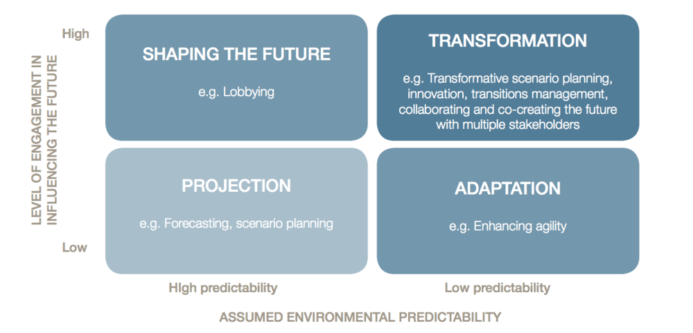 Figure 1. Four Planning Approaches
