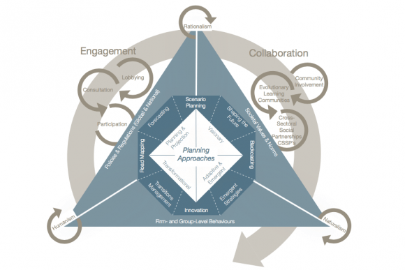 Figure 2. Planning for a Shared Vision: Approaches, Mechanisms, and Techniques