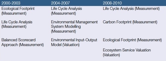 Top-Three-Tools-by-Year-SR-Impacts.jpeg