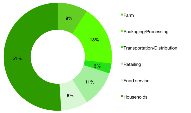 Figure 1. Where Food is Wasted Farm to Fork
