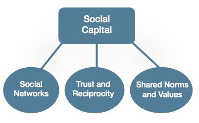 Three Dimensions of Social Capital