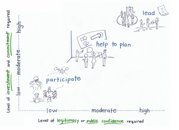 Figure-Levels-of-Involvement-in-Civic-Dialogue-580x421.png