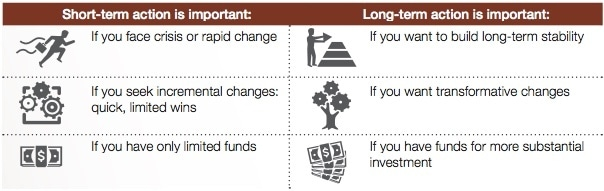 TABLE 1: WHEN TO TAKE SHORT- OR LONG-TERM ACTION