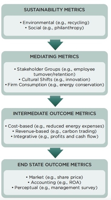 Stages-of-Financial-Impact-from-Sustainability.jpg
