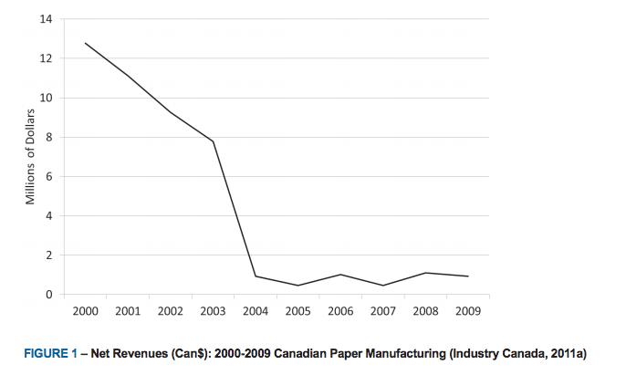 Figure 1 Canadian paper manufacturing