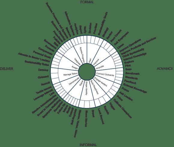 Figure 1 culture wheel