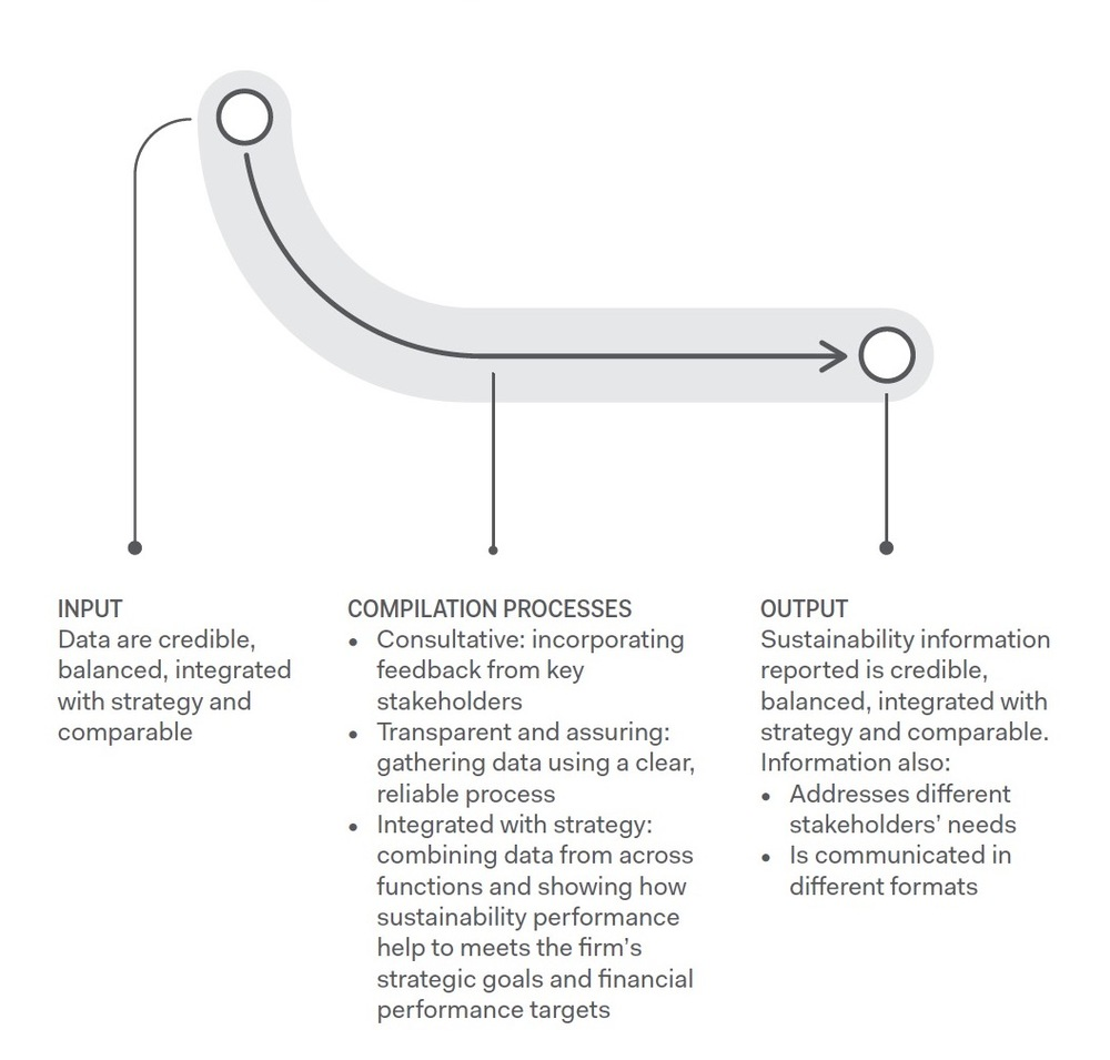 Figure 1. From Input to Output  (NBS Sustainability Reporting Playbook )