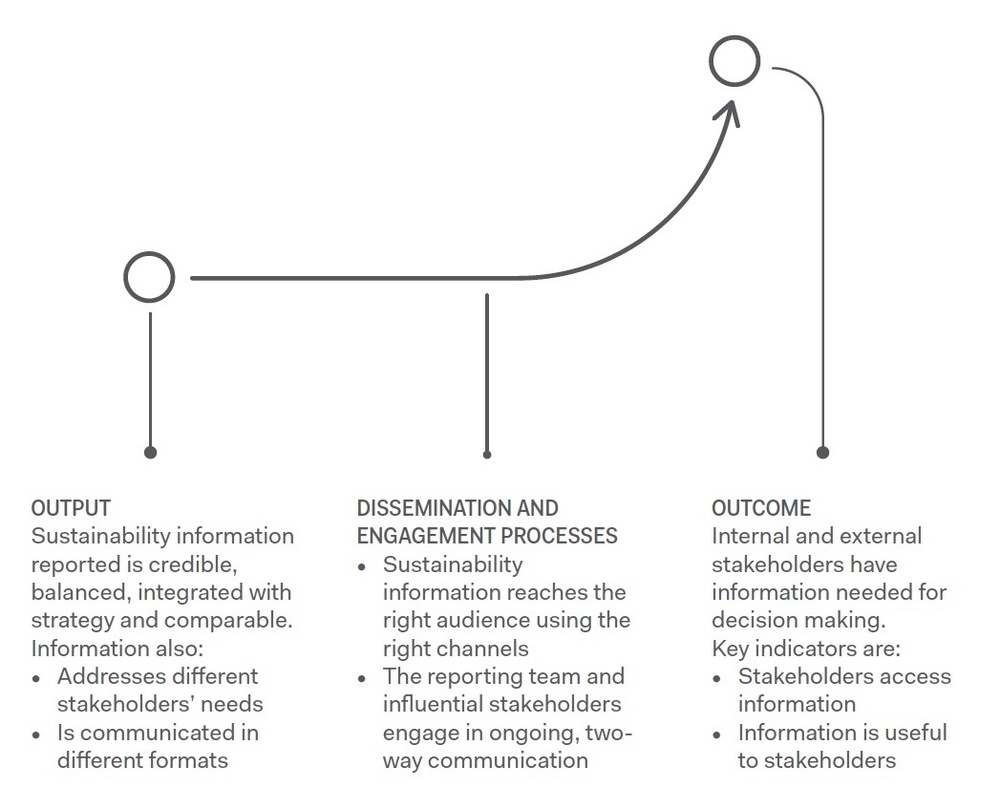 Figure 2. From Output to Outcome ( NBS Sustainability Reporting Playbook )