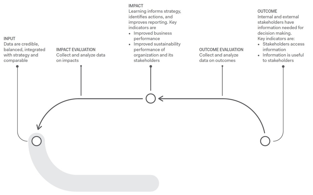Figure 3. From Outcome to Impact (and Input)