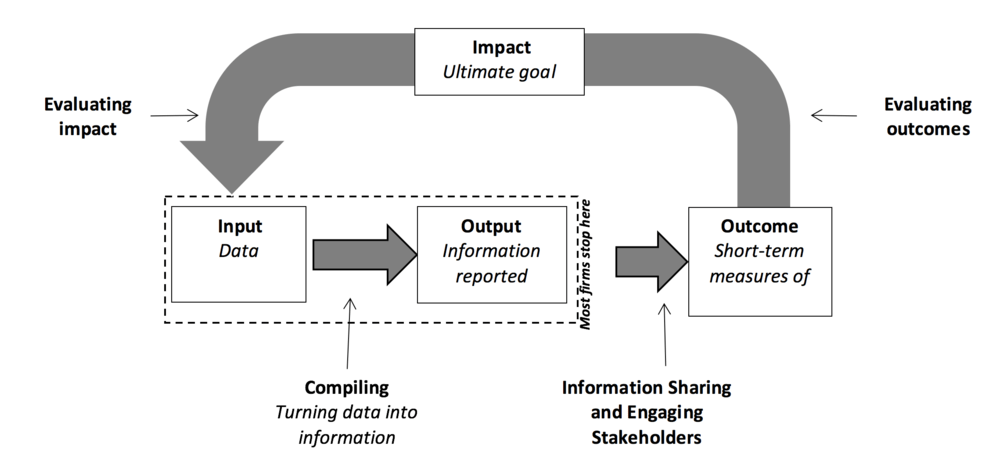 Figure: Process of Effective Sustainability Reporting