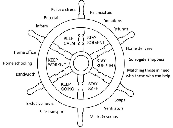 Figure 1: Wheel of Corporate Purpose during Times of Crisis