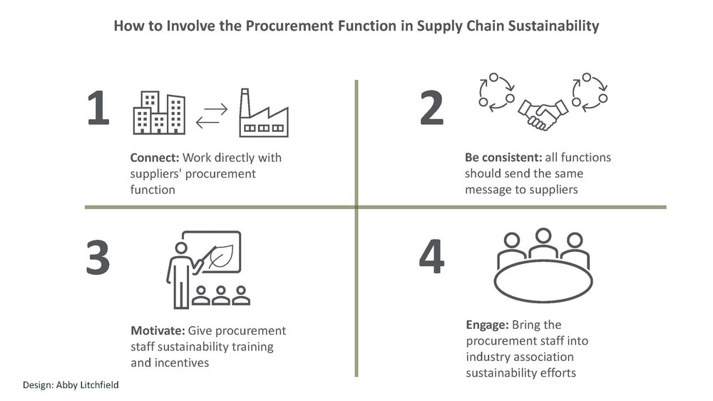 4_ways_make_procurement_central_supply_chain_Sustainability.jpg
