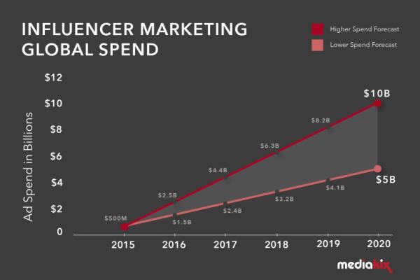 Influencer-Marketing-Spend-Graph-02-768x512-e1560274589795.png