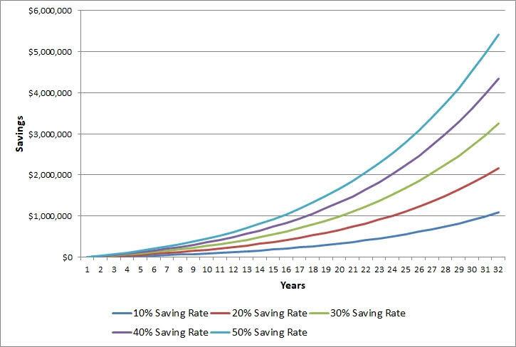 Millionaire Saving Rate.jpg