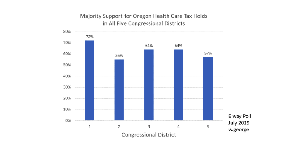 Majority Support for Oregon Health Care Tax Holds in All Five Congressional Districts