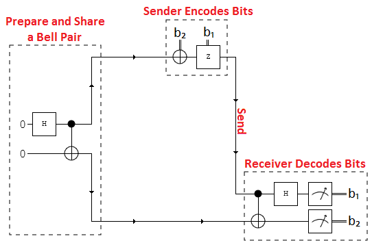 Circuit diagram showing the Superdense coding protocol