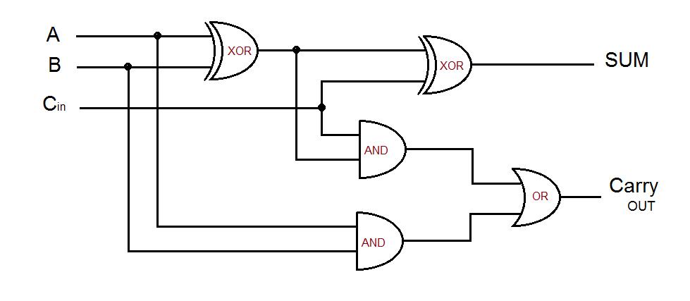 rangkaian diagram sirkuit full adder menggunakan kombinasi xor and or