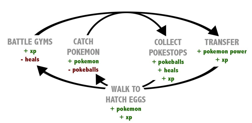 The dual core loop in Pokemon Go, learn more from  my post on currencies in game economy loops  and machinations