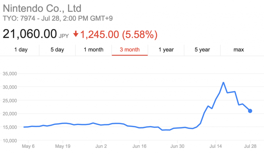 Maybe the real monetization strategy was to buy shares in Nintendo?