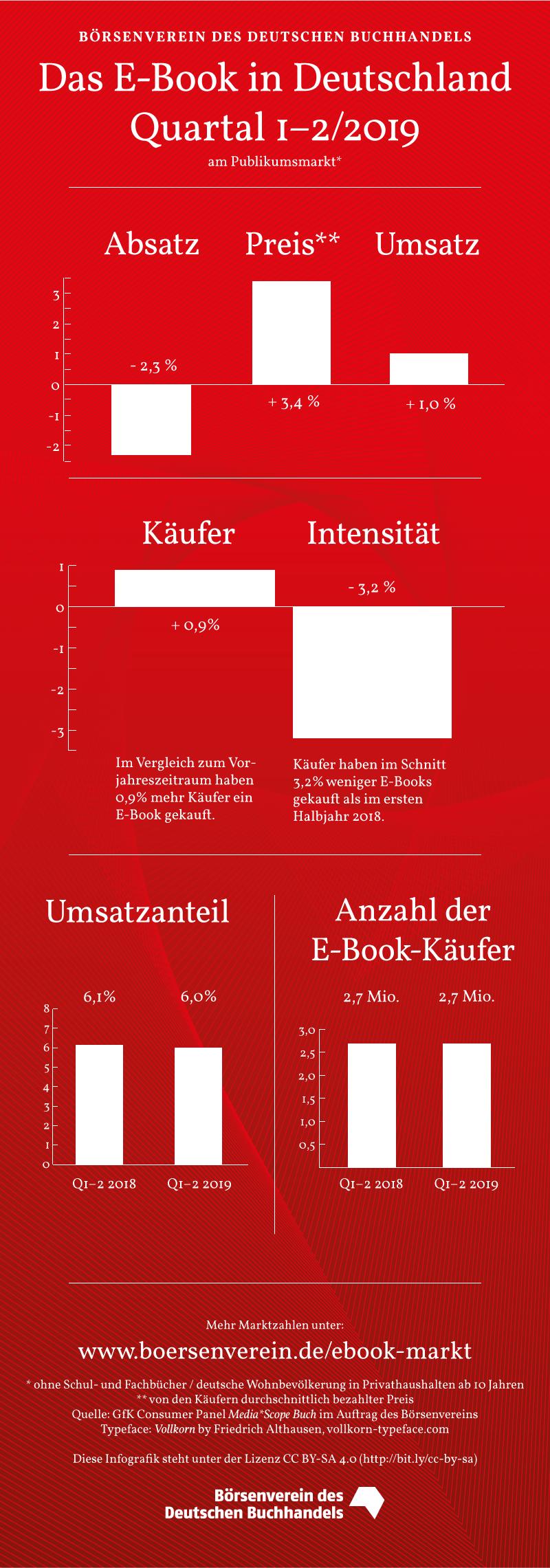 © Börsenverein