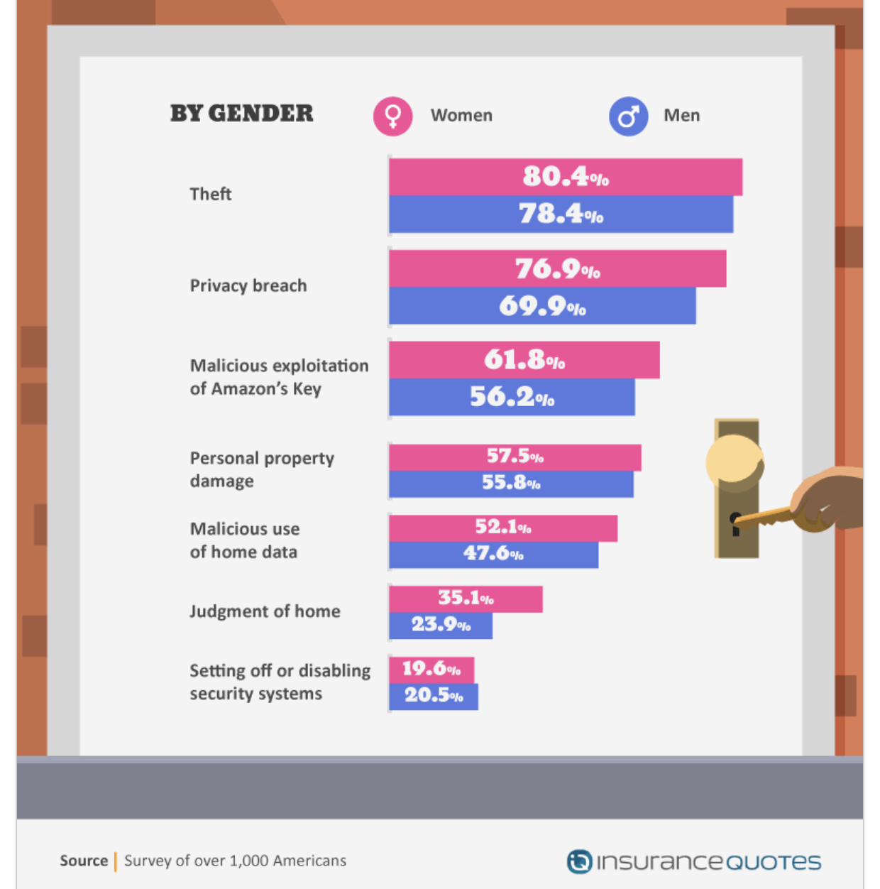 Top In-Home Delivery Concerns by Gender