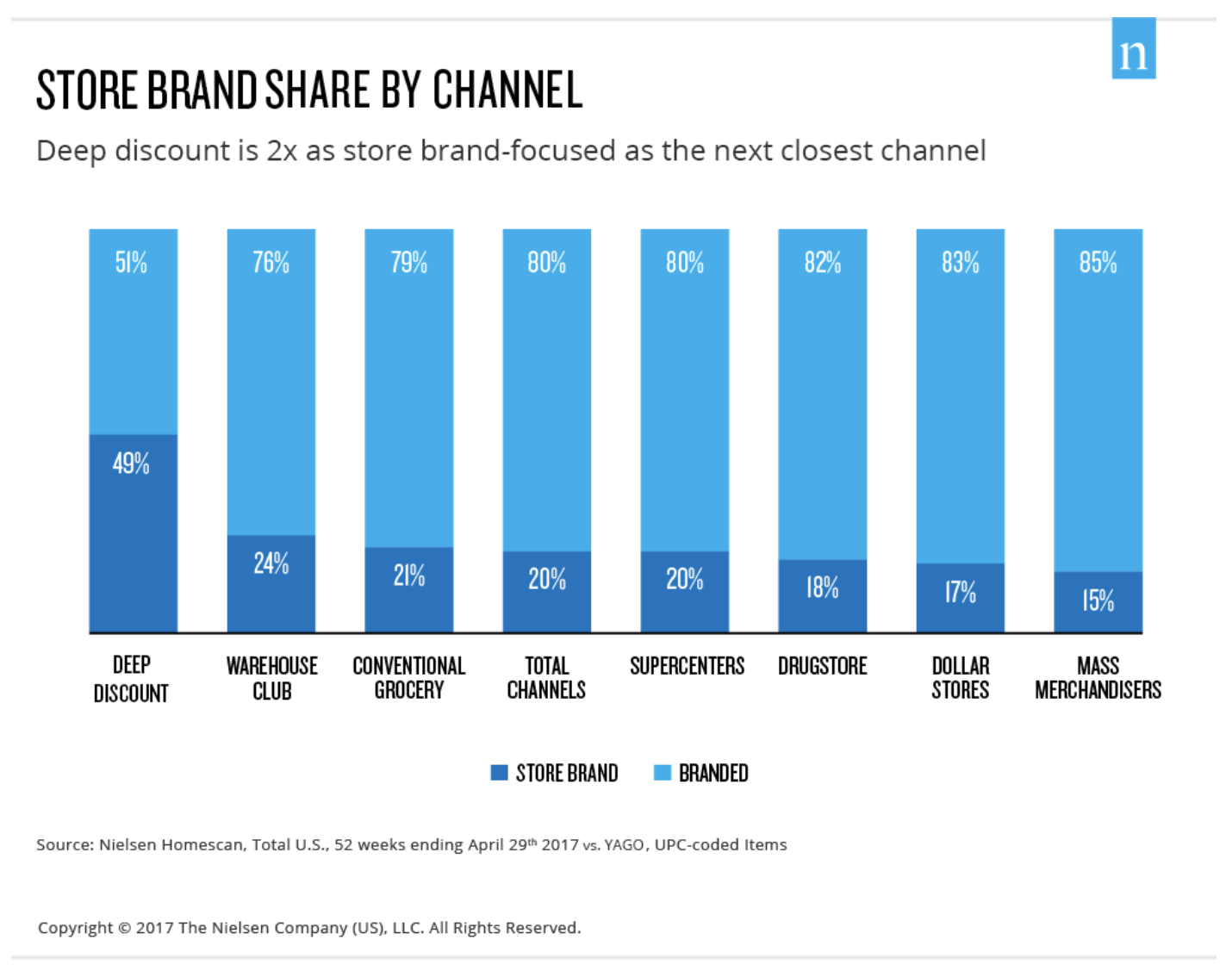 Store Brand Share by Channel, courtesy of The Nielson Company