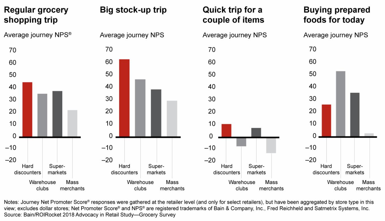 Hard discounters lead in Net Promoter Score across majority of shopper journey types