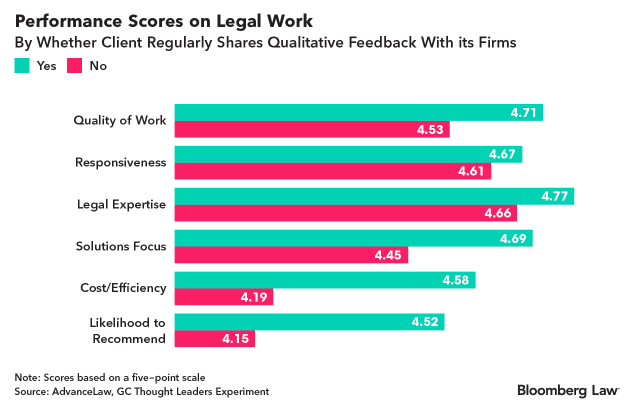 performance-scores-legal-work.png