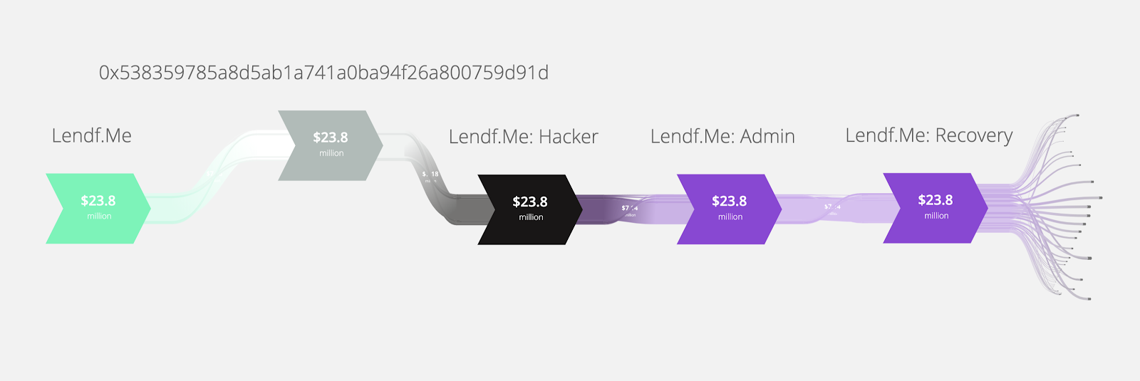Fig 4. Funds Flow Throughout Lendf.Me Incident