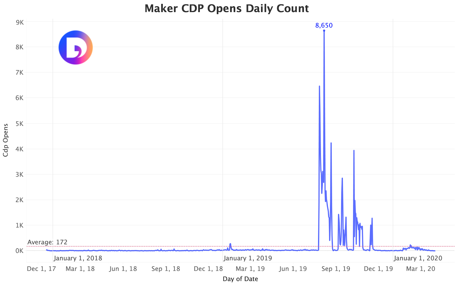 Fig 8. Maker's CDP Open Over Time