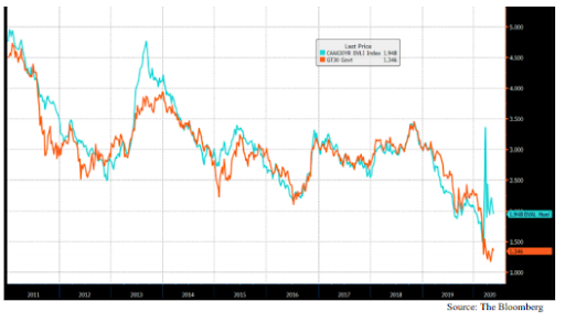 Chart 5: Bloomberg Index of AAA-rated 30yr callable Municipal Bonds compared to 30yr Treasury bonds.