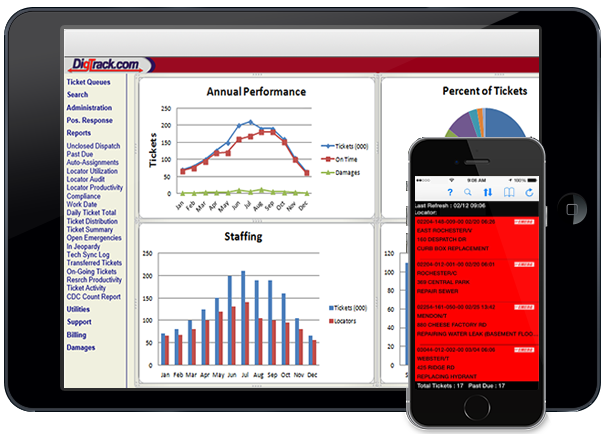 Reports and Dashboards - The wealth of information DigTrack puts at your fingertips is one of the reasons it remains so successful. Our software provides real-time, readily accessible damage-prevention data for field techs and managers, including information on workload, emergency ticket status, and staffing levels. Detailed reports can be generated with the click of a button and a host of dashboards provide a quick glimpse into the vital signs of your operation. DigTrack also provides a range of standard and custom reports for more in-depth analysis.