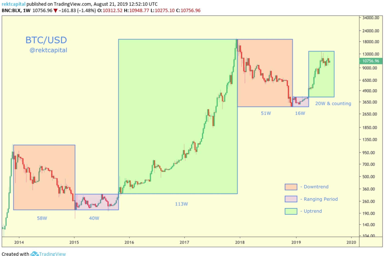 Vreau sa investesc in crypto monede