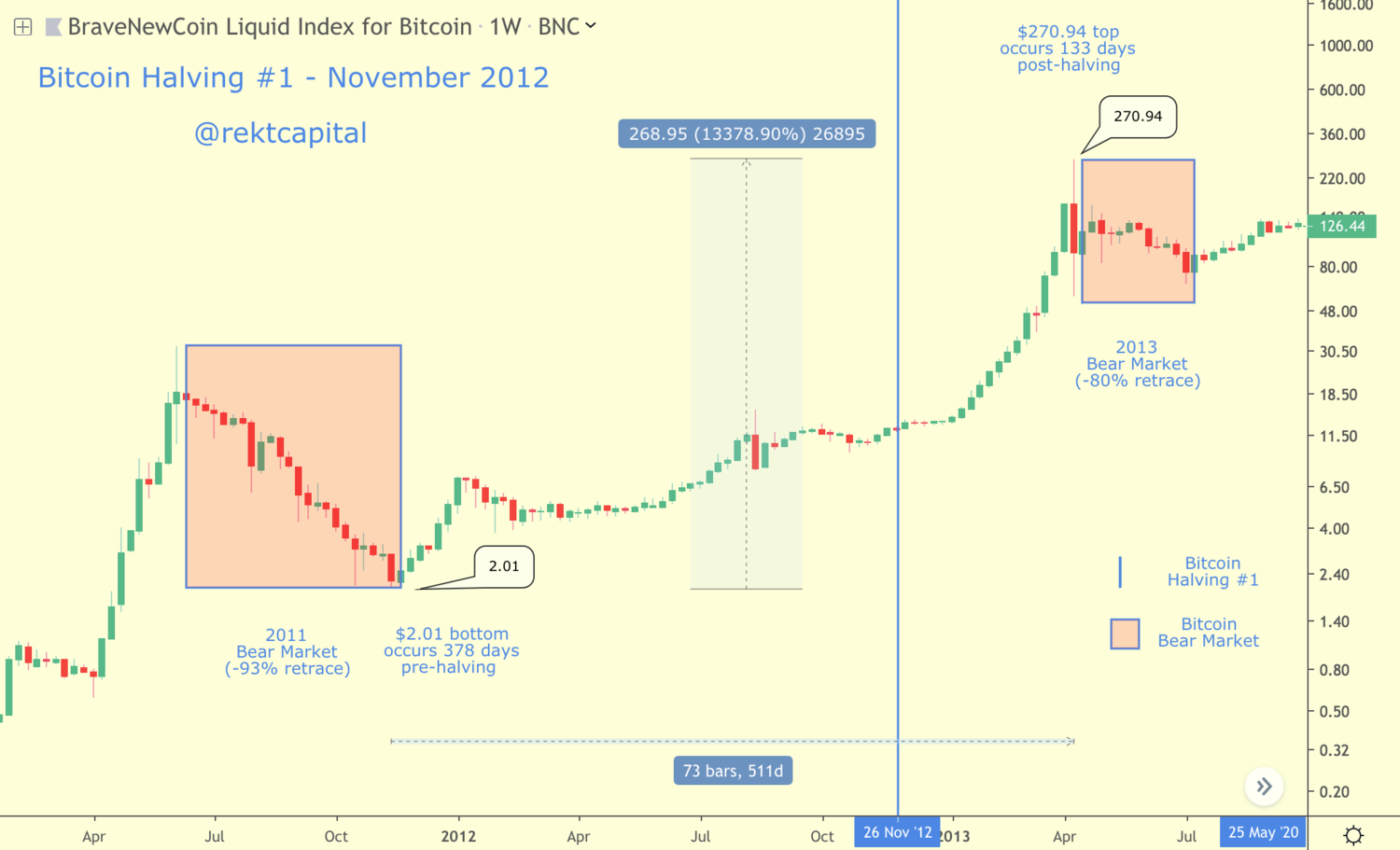 Bitcoin's price in the context of its first Halving