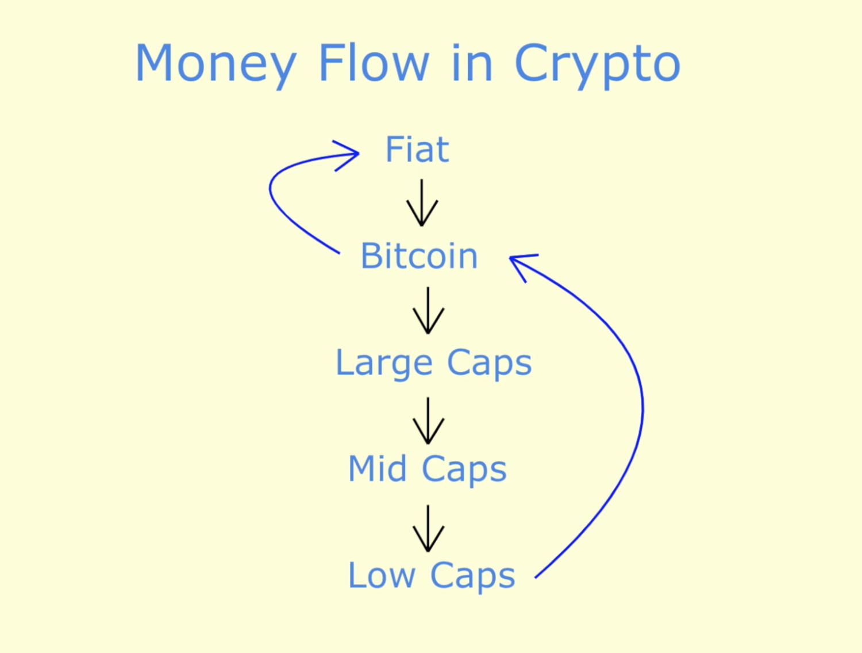 Crypto Money Flow