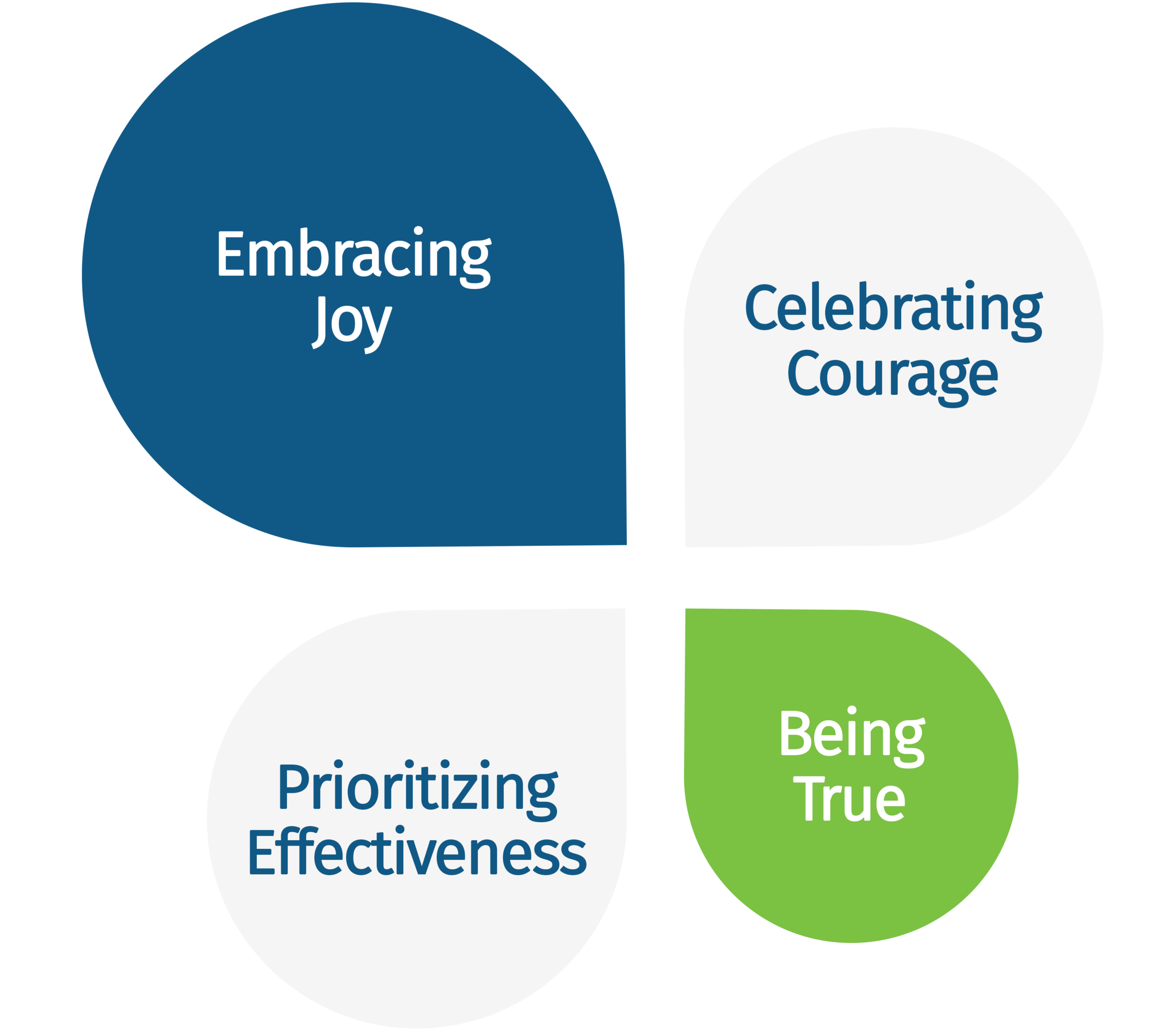 Quantified Ventures four core values embracing joy, celebrating courage, prioritizing effectiveness, and being true.