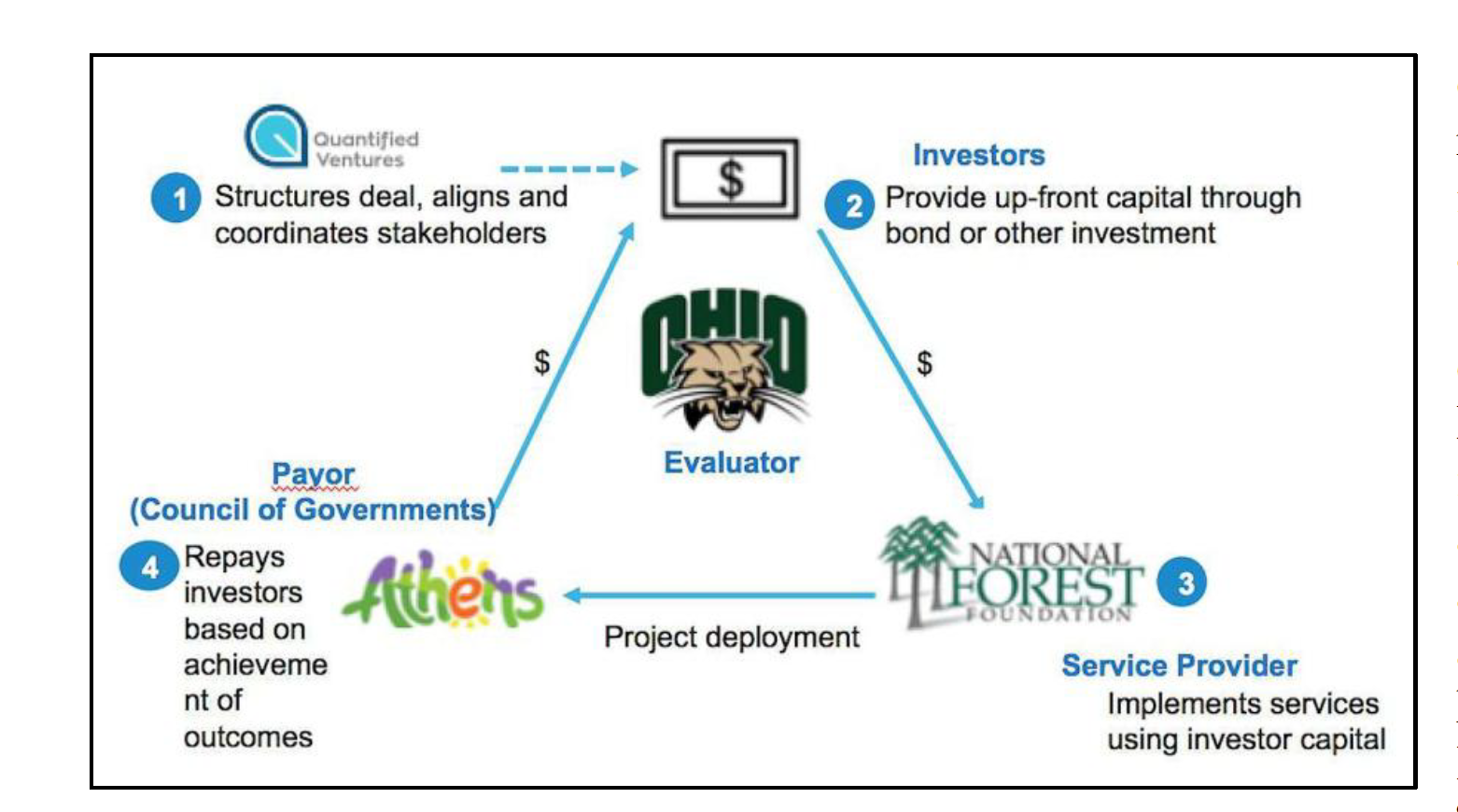 Transaction model for the Baileys Mountain Biking Trail System on the Wayne National Forest in Athens, Ohio. See tinyurl.com/yyd5z93o.