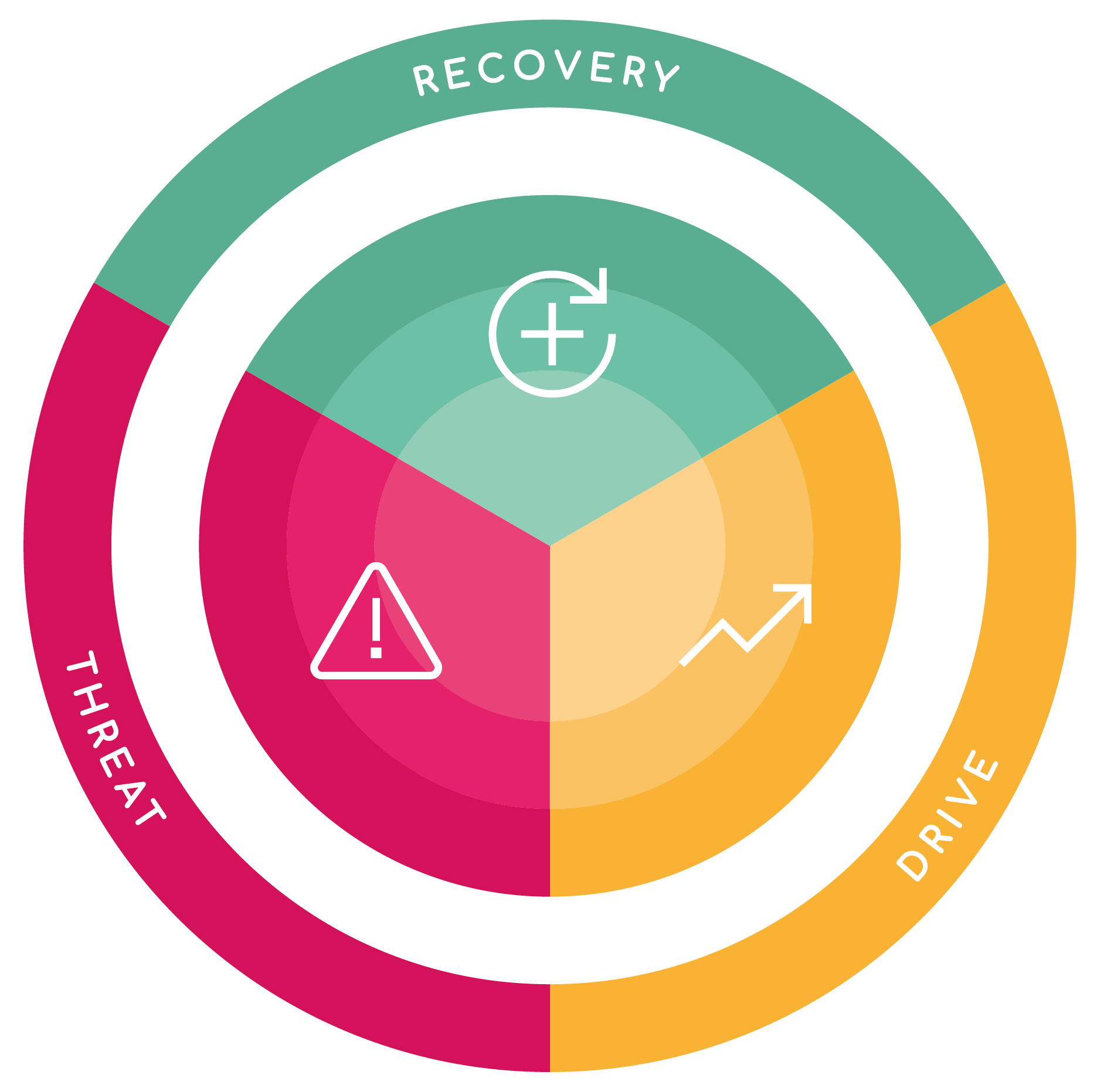Our approach - Our clear and memorable methodology is founded in evidence-based psychology; it explains the intersection between wellbeing and performance, and underpins our coaching, therapy, training and consultancy.Learn More