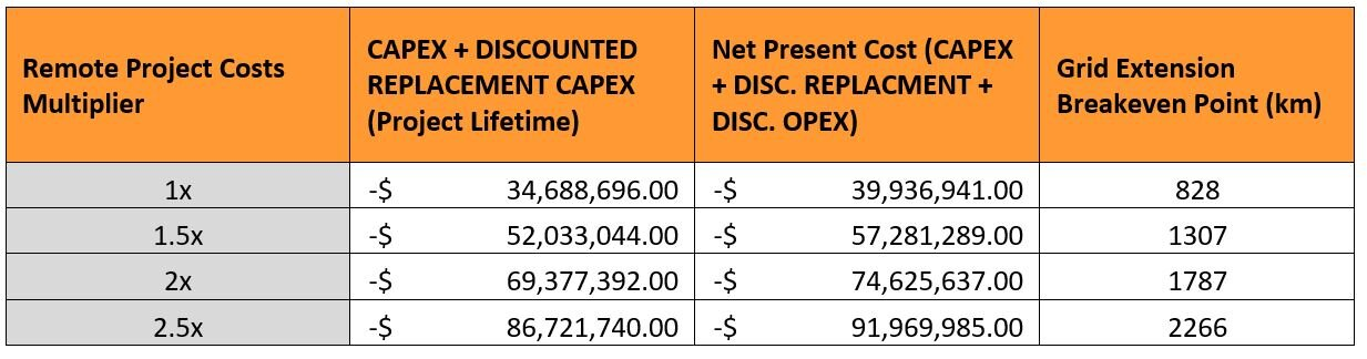 Table 2: Optimal system Net Present Cost adjusted by a range of multipliers, to reflect the additional cost of construction logistics and operations in Northern Communities. Note: The Grid Extension breakeven point is calculated assuming 20 remote communities are serviced by the Grid Extension or alternatively each has a microgrid installed.