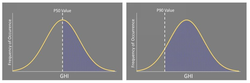 Figure 2 – P50 and P90 exceedance probabilities displayed on a normal distribution curve.