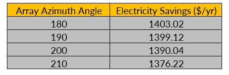 Annual Electricity Savings for a 8.5kW residential solar system at different azimuth angles. Note that this analysis assumes a home with a large enough load to avoid credit expiration.