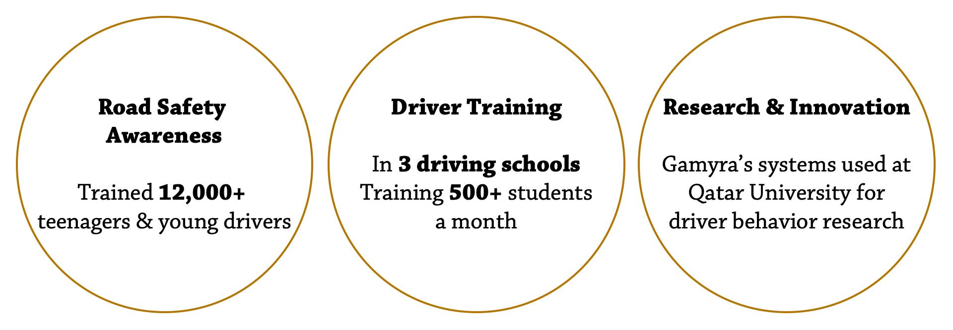 Driving Simulation platform — Gamyra Tech